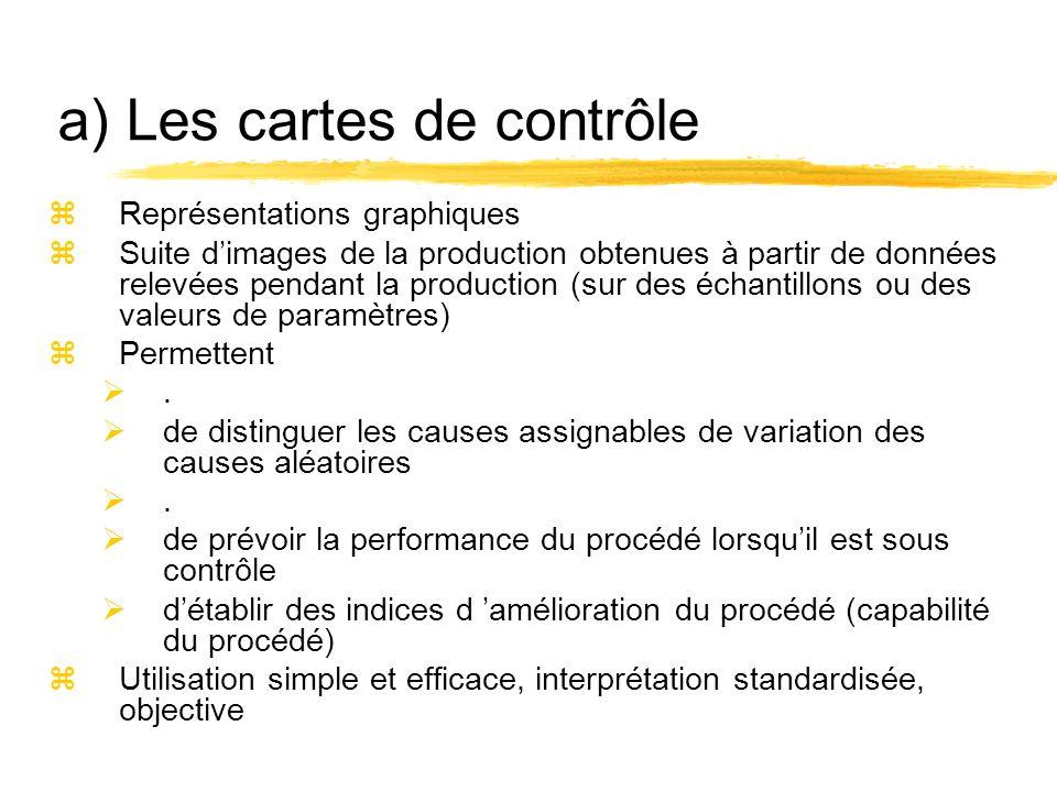 a) Les cartes de contrôle