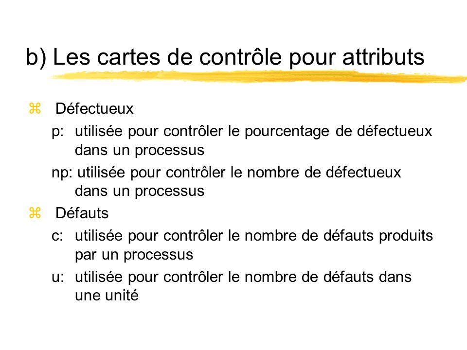 b) Les cartes de contrôle pour attributs