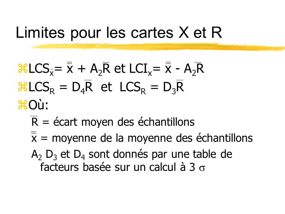 Limites pour les cartes X et R