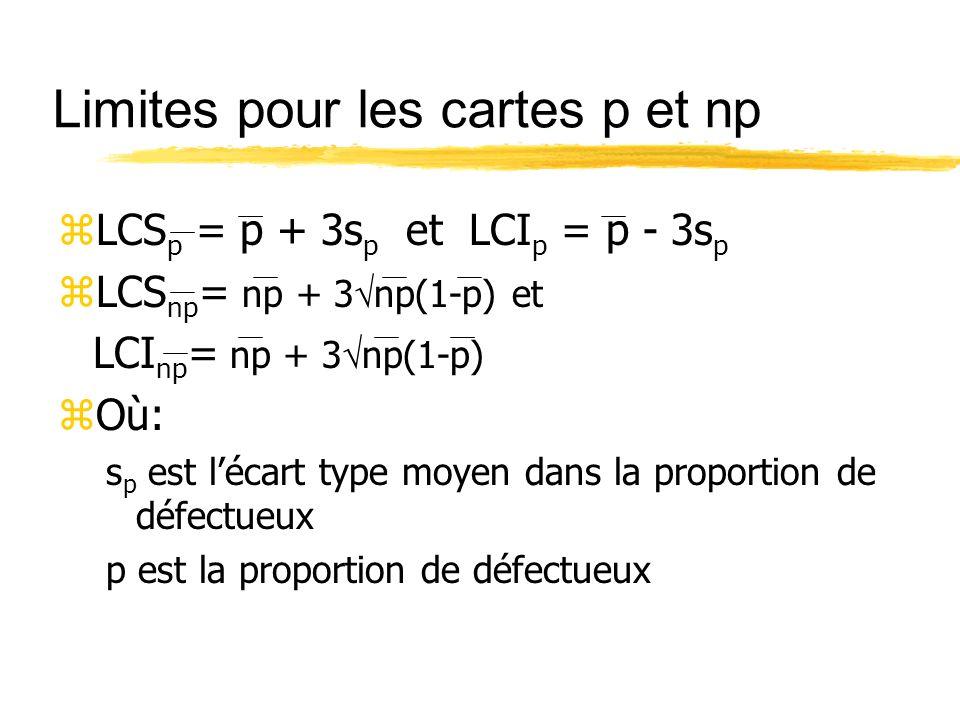 Limites pour les cartes p et np