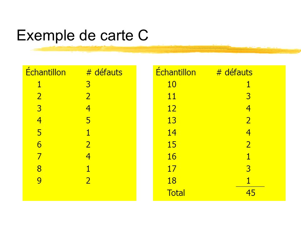Exemple de carte C Échantillon # défauts 1 3 2 2 3 4 4 5 5 1 6 2 7 4