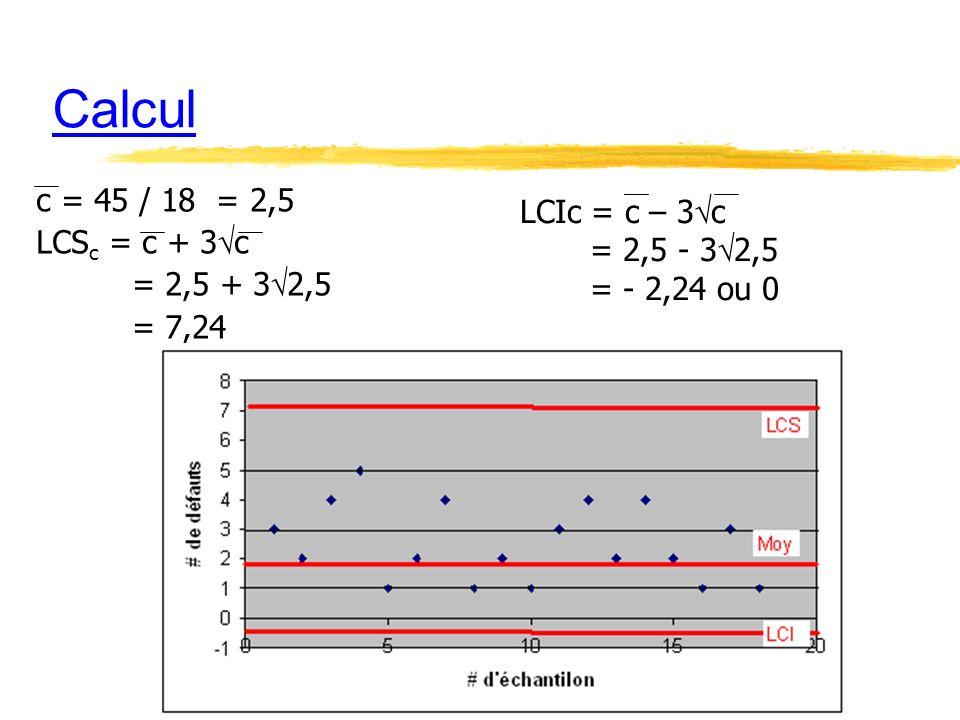 Calcul c = 45 / 18 = 2,5 LCIc = c – 3c LCSc = c + 3c = 2,5 - 32,5