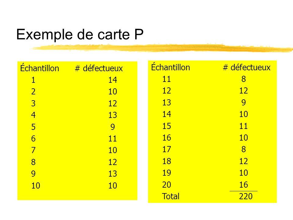 Exemple de carte P Échantillon # défectueux Échantillon # défectueux