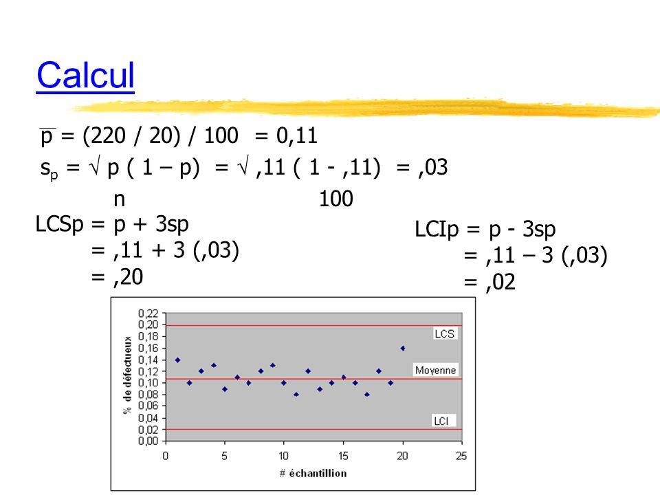 Calcul p = (220 / 20) / 100 = 0,11. sp =  p ( 1 – p) =  ,11 ( 1 - ,11) = ,03. n 100. LCSp = p + 3sp.