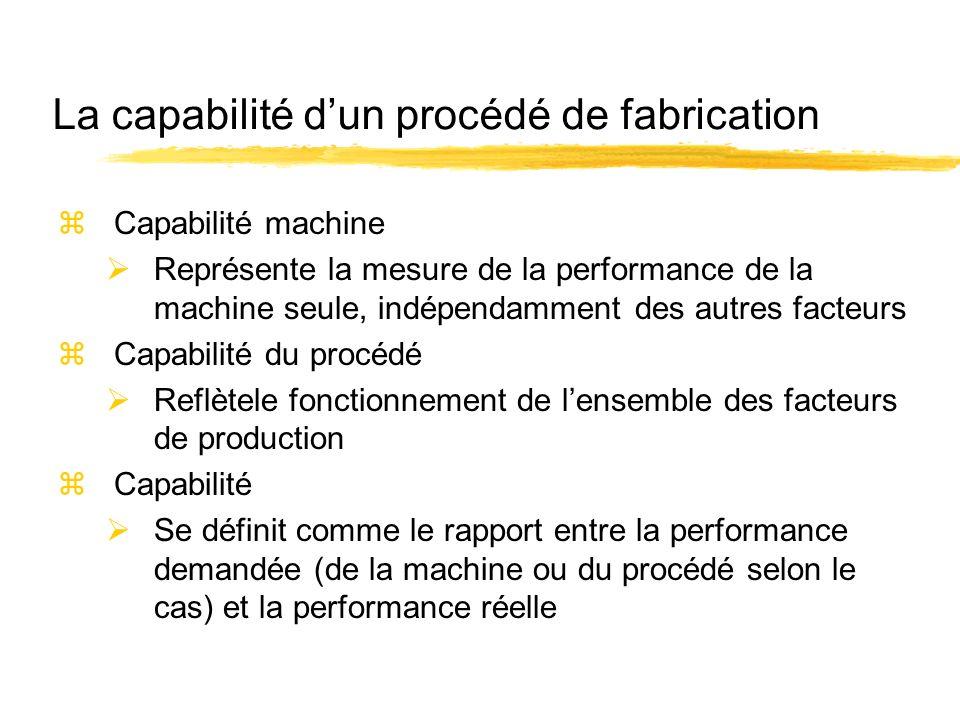 La capabilité d'un procédé de fabrication