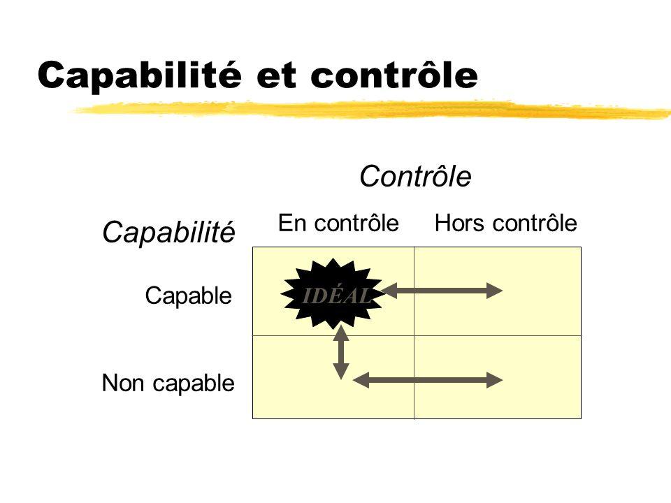Capabilité et contrôle