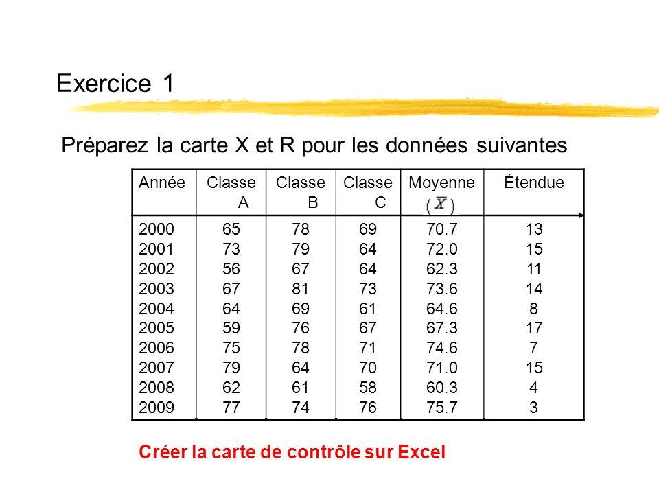 Exercice 1 Préparez la carte X et R pour les données suivantes