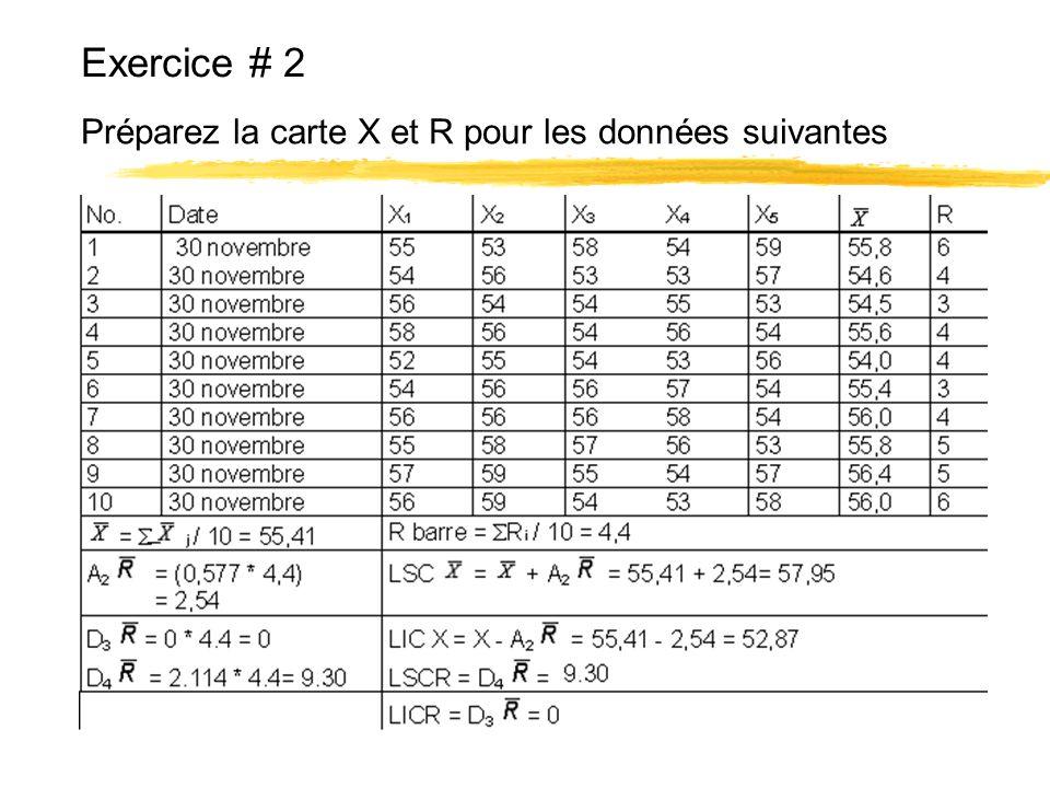 Exercice # 2 Préparez la carte X et R pour les données suivantes