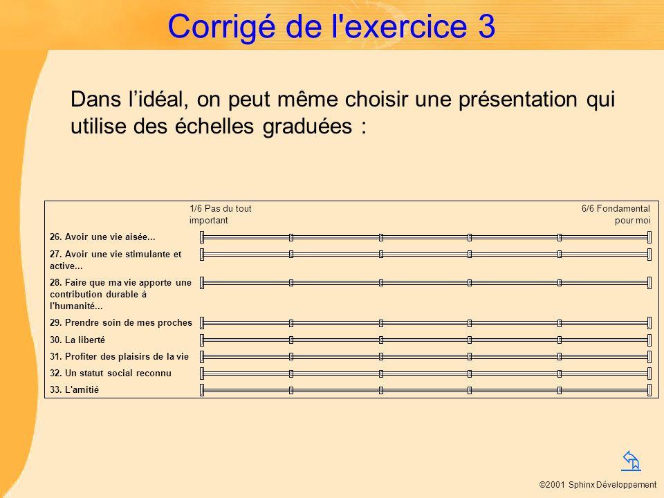 Corrigé de l exercice 3 Dans l'idéal, on peut même choisir une présentation qui utilise des échelles graduées :