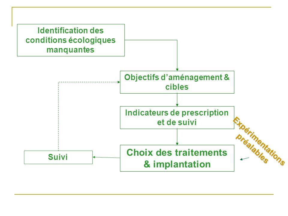 Choix des traitements & implantation