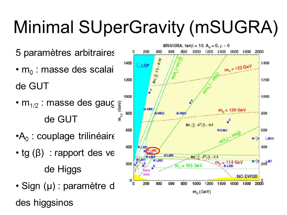 Minimal SUperGravity (mSUGRA)