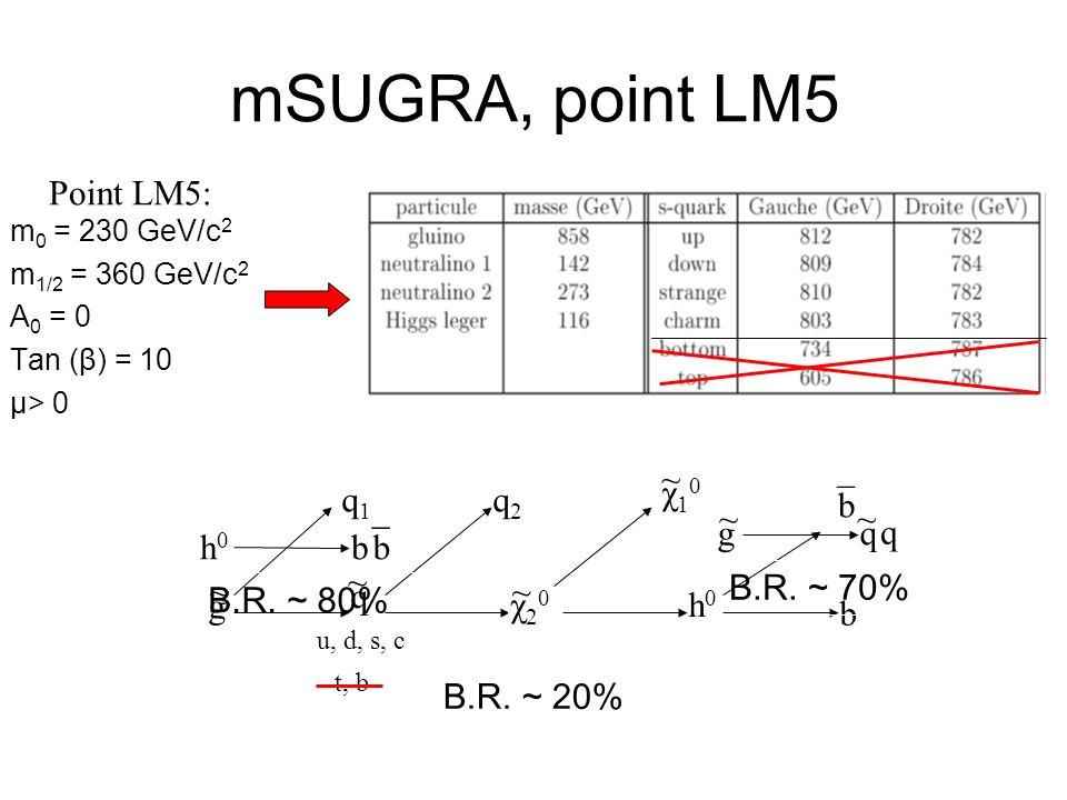 mSUGRA, point LM5 Point LM5: ~ χ10 q1 q2 ¯ b g q ~ q h0 b b ¯ ~ ~ ~