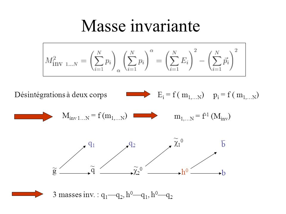 Masse invariante Désintégrations à deux corps