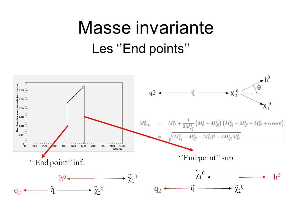 Masse invariante Les ''End points'' ''End point'' sup.
