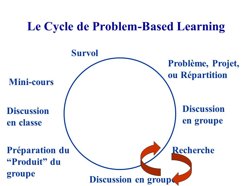 Le Cycle de Problem-Based Learning