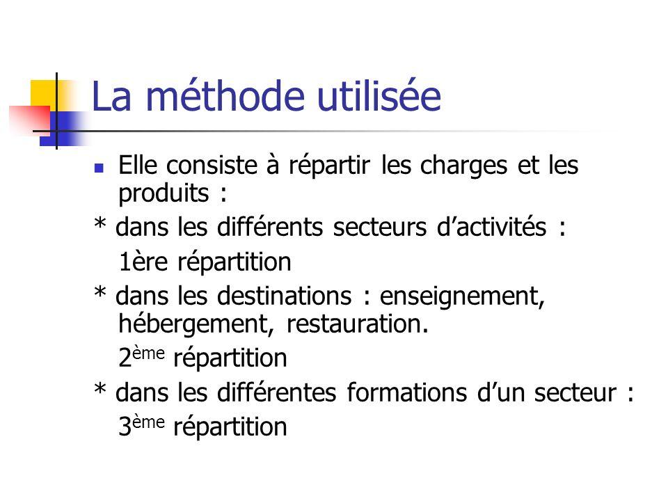 La méthode utilisée Elle consiste à répartir les charges et les produits : * dans les différents secteurs d'activités :