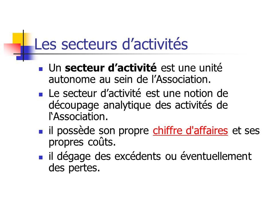 Les secteurs d'activités