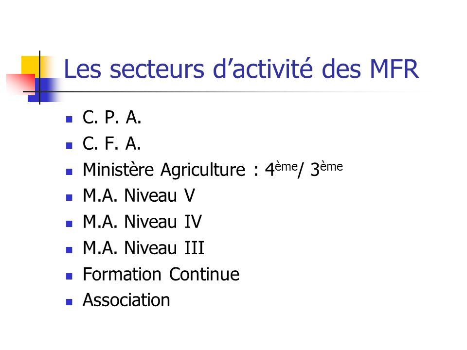 Les secteurs d'activité des MFR