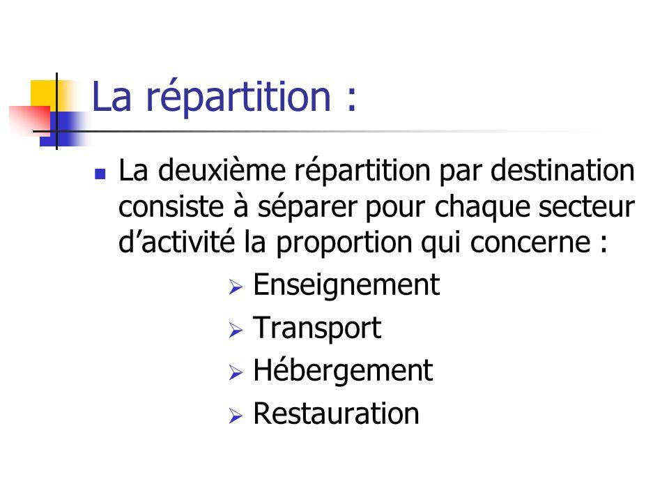 La répartition : La deuxième répartition par destination consiste à séparer pour chaque secteur d'activité la proportion qui concerne :