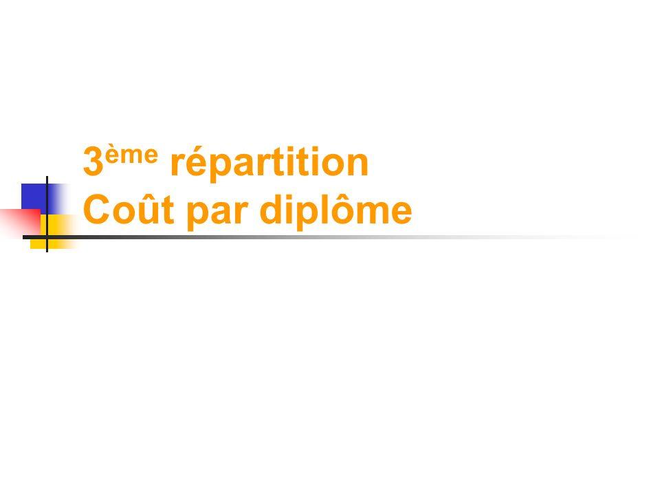3ème répartition Coût par diplôme