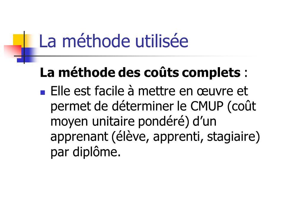 La méthode utilisée La méthode des coûts complets :