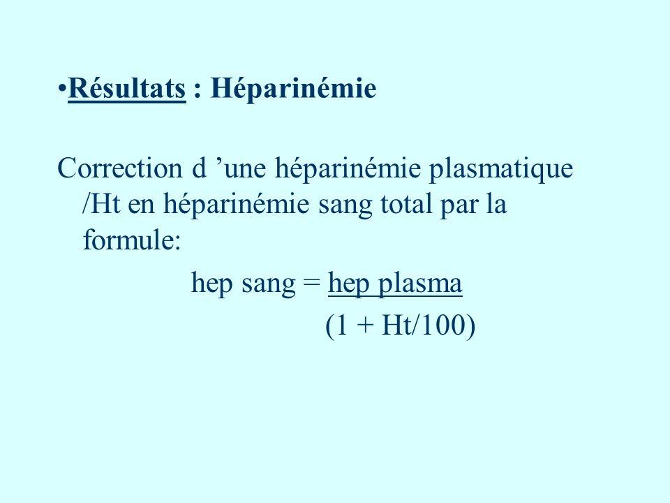 Résultats : Héparinémie