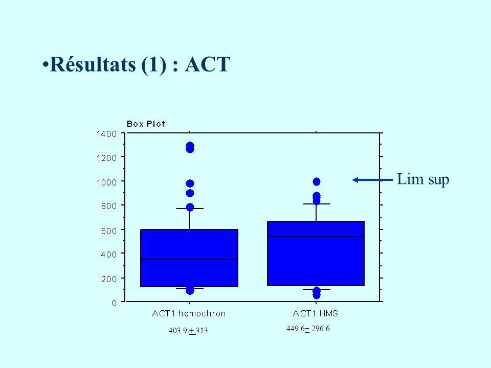 Résultats (1) : ACT Lim sup 403.9 + 313 449.6+ 296.6