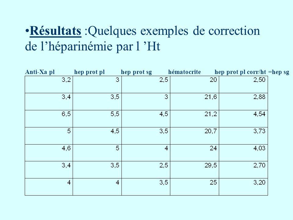 Résultats :Quelques exemples de correction de l'héparinémie par l 'Ht