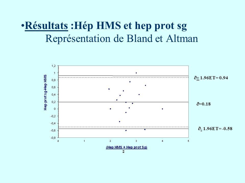 Résultats :Hép HMS et hep prot sg Représentation de Bland et Altman