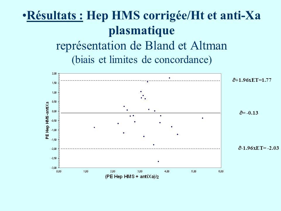 Résultats : Hep HMS corrigée/Ht et anti-Xa plasmatique représentation de Bland et Altman (biais et limites de concordance)