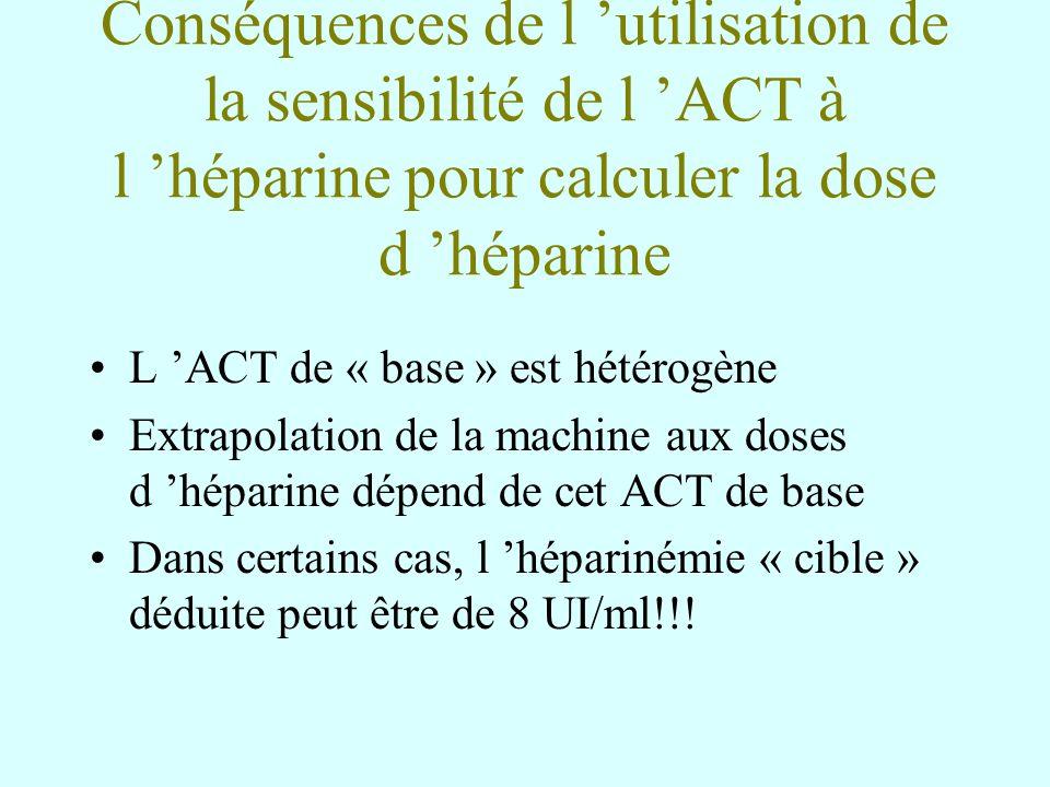 Conséquences de l 'utilisation de la sensibilité de l 'ACT à l 'héparine pour calculer la dose d 'héparine