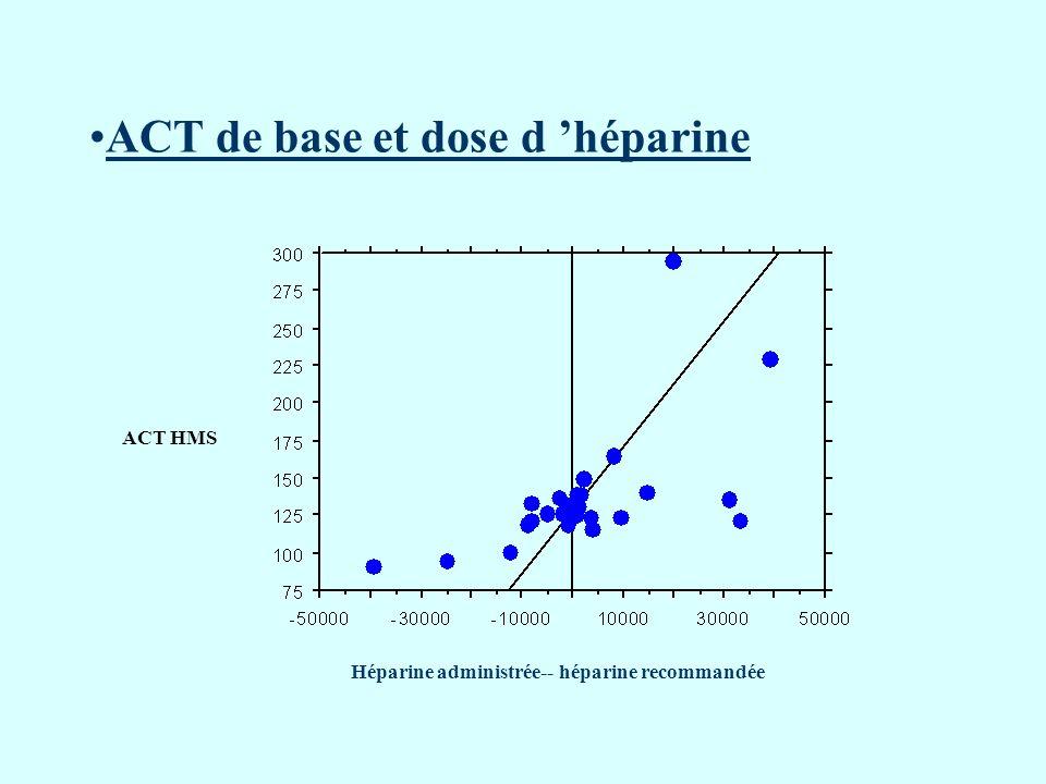 ACT de base et dose d 'héparine