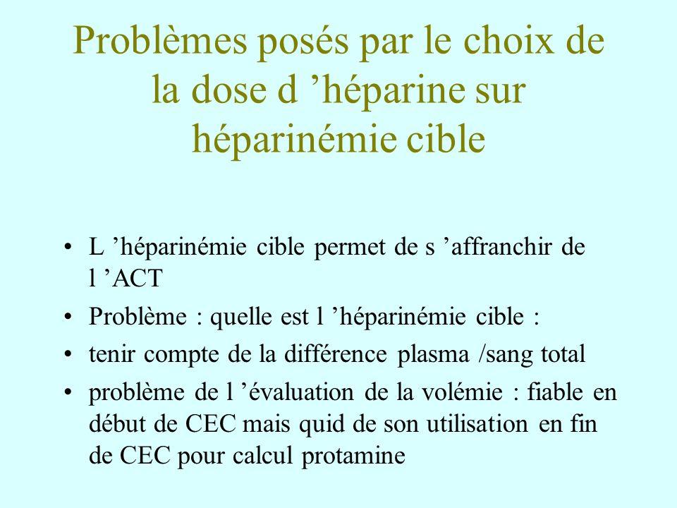Problèmes posés par le choix de la dose d 'héparine sur héparinémie cible