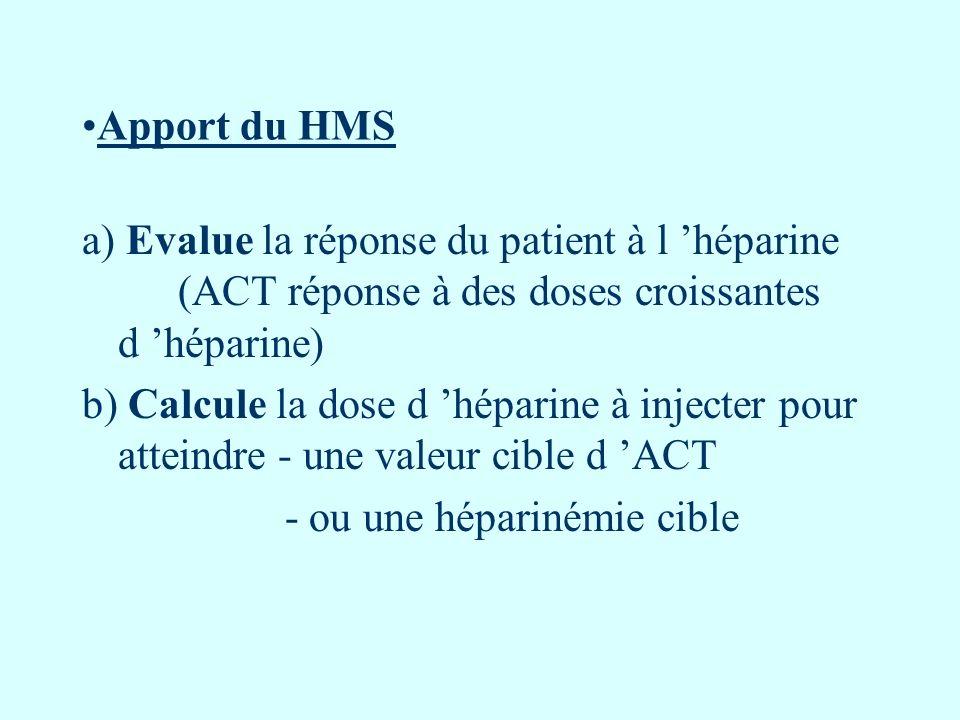 Apport du HMS a) Evalue la réponse du patient à l 'héparine (ACT réponse à des doses croissantes d 'héparine)