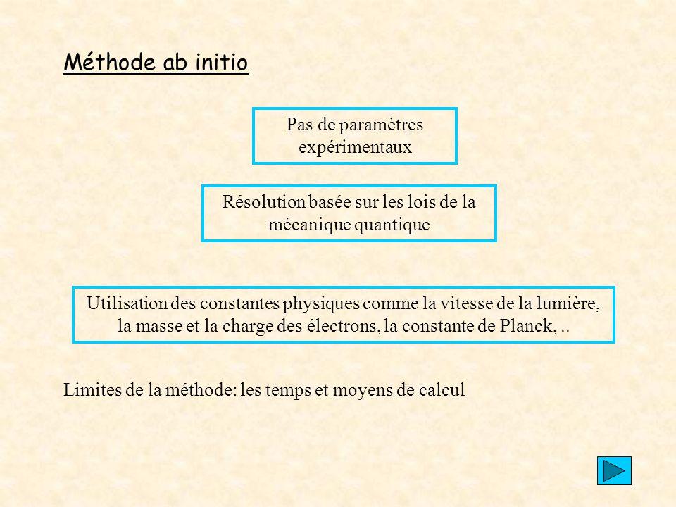 Méthode ab initio Pas de paramètres expérimentaux