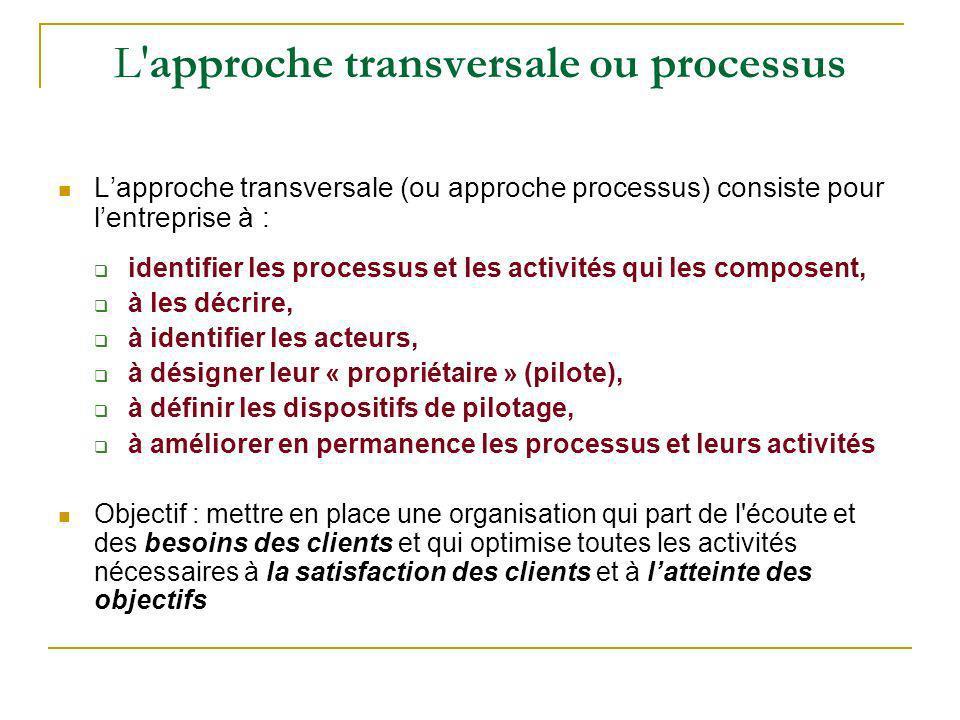 L approche transversale ou processus
