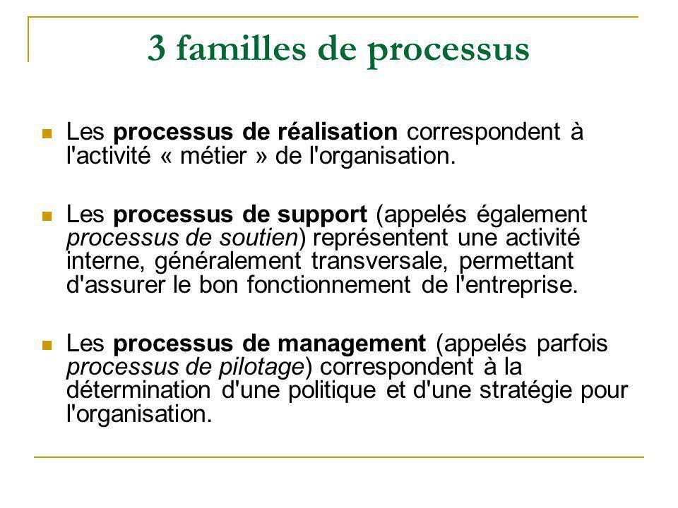 3 familles de processus Les processus de réalisation correspondent à l activité « métier » de l organisation.