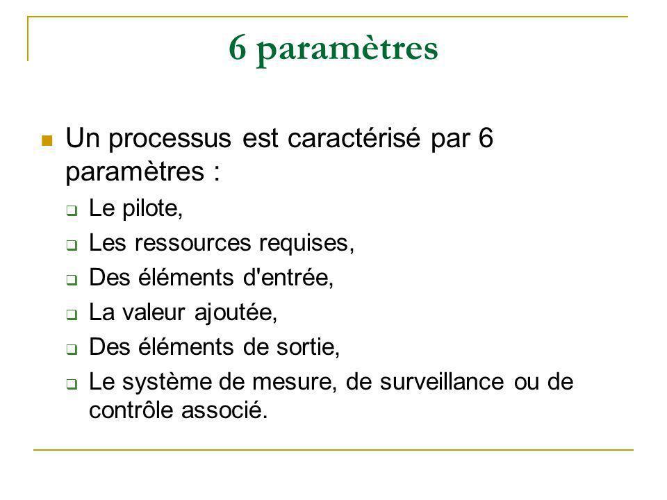 6 paramètres Un processus est caractérisé par 6 paramètres :