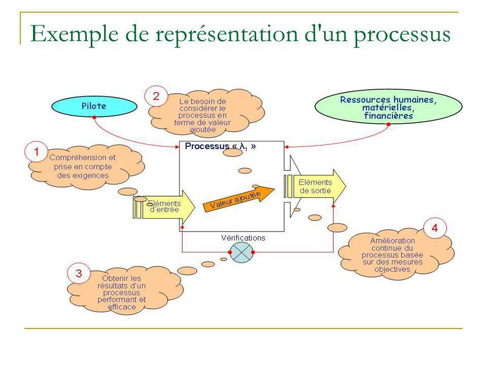 Exemple de représentation d un processus
