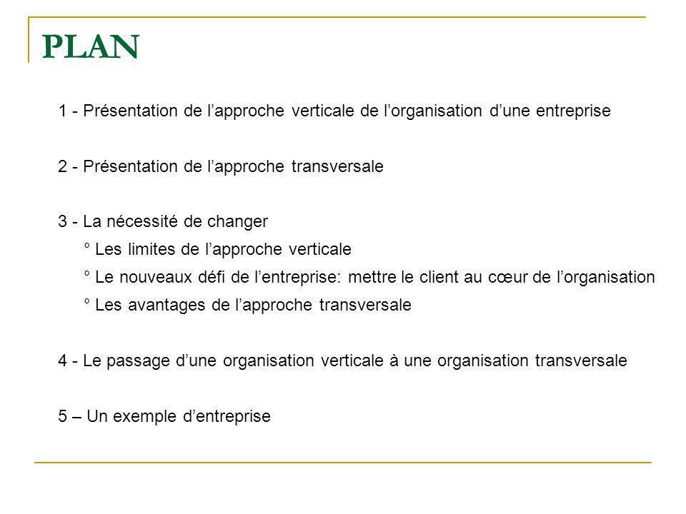 PLAN 1 - Présentation de l'approche verticale de l'organisation d'une entreprise. 2 - Présentation de l'approche transversale.