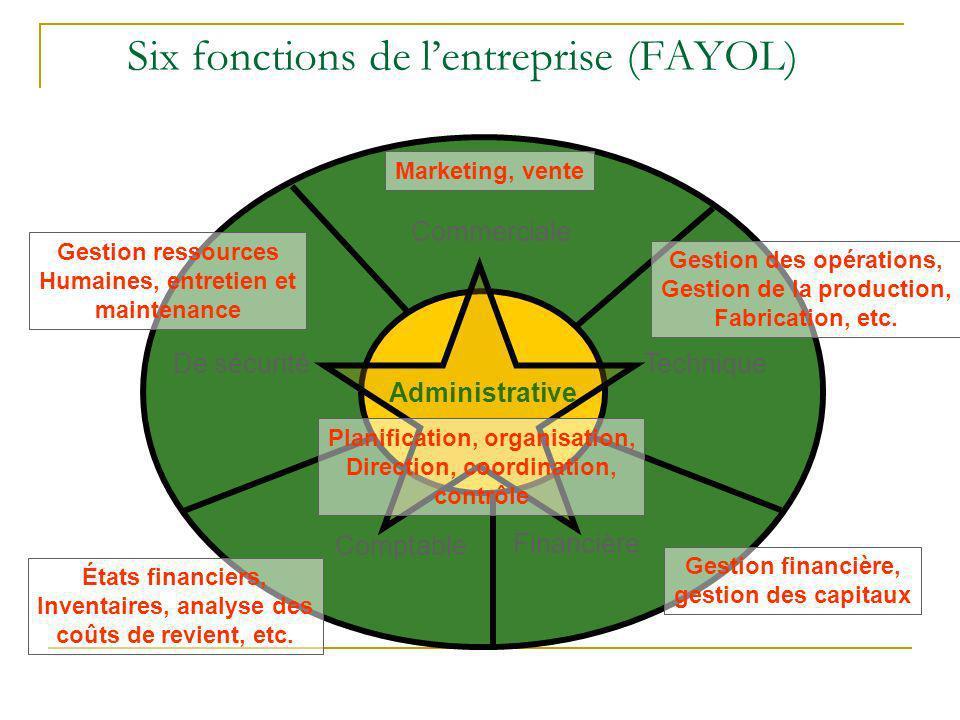 Six fonctions de l'entreprise (FAYOL)