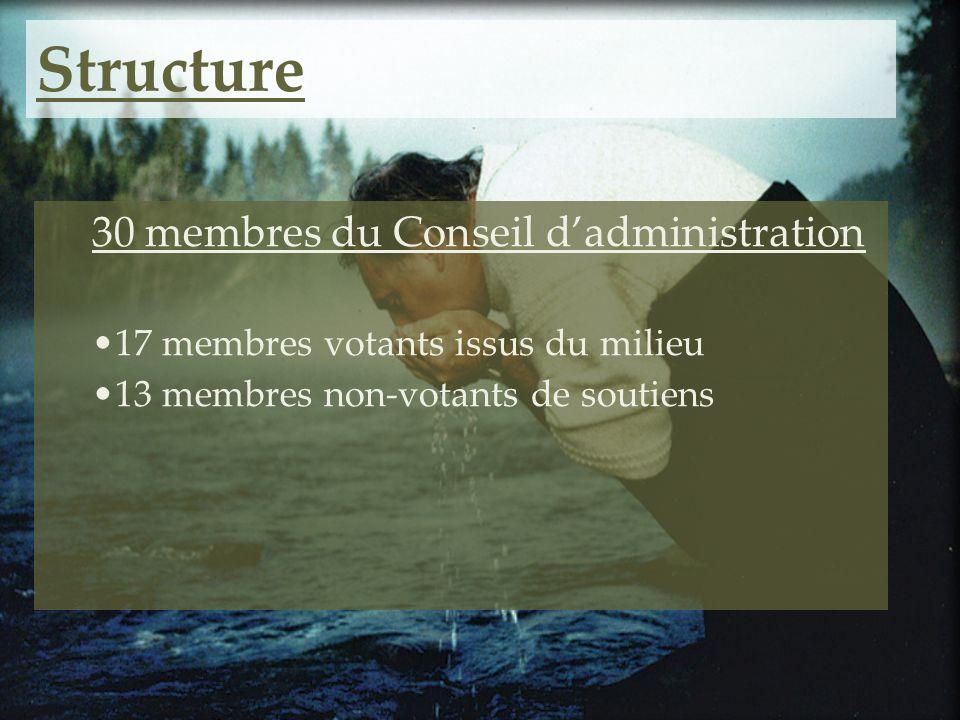 Structure 30 membres du Conseil d'administration