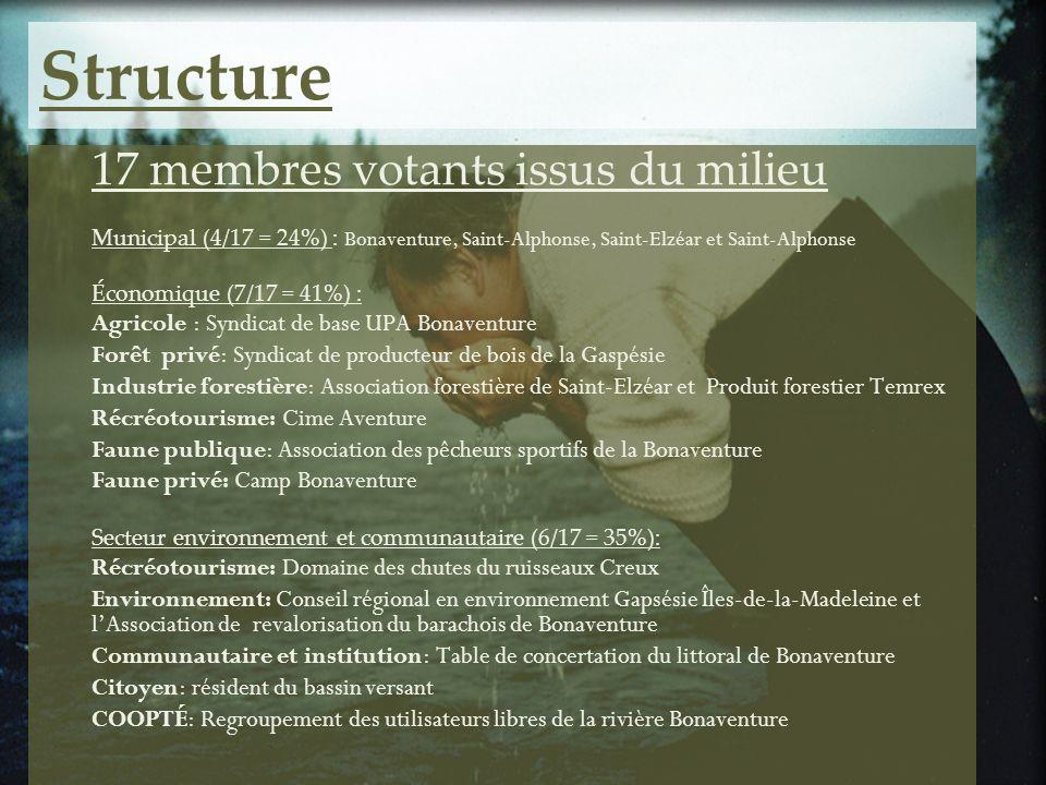 Structure 17 membres votants issus du milieu