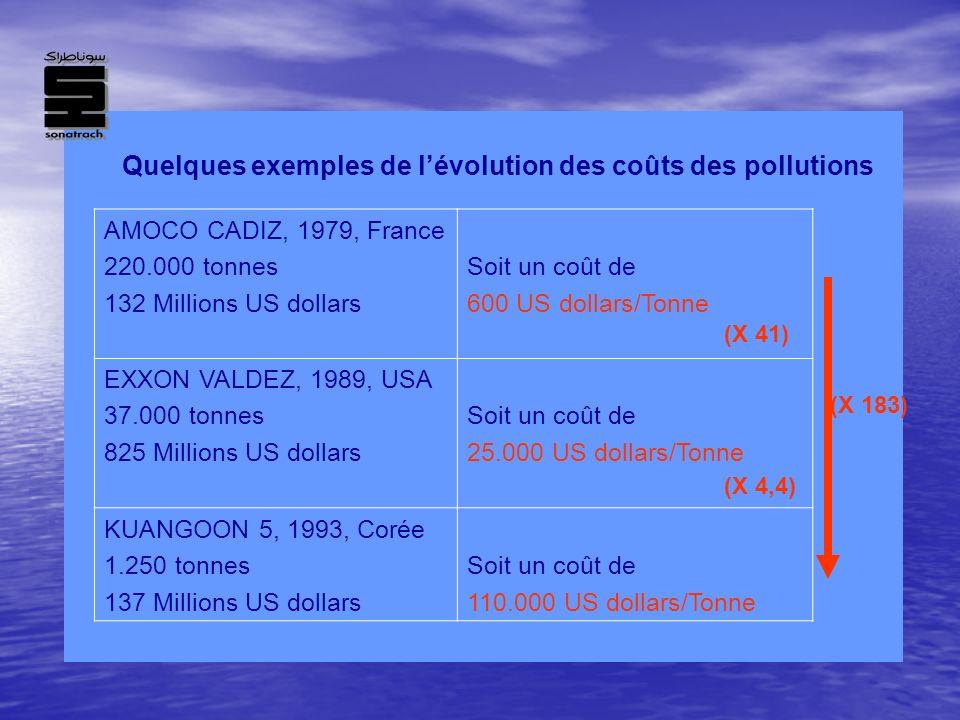 Quelques exemples de l'évolution des coûts des pollutions