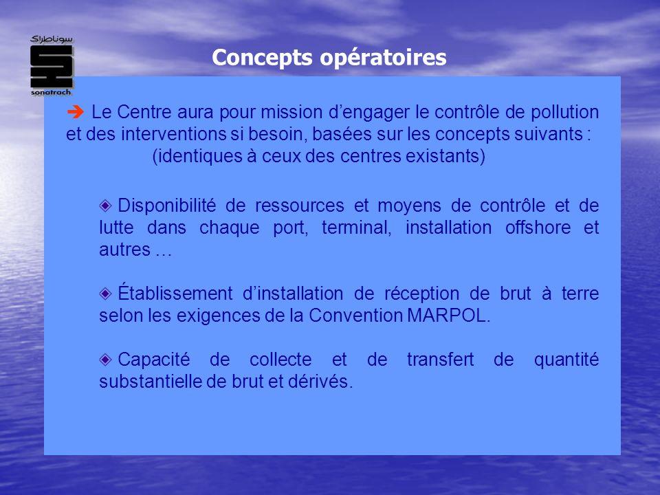 Concepts opératoires