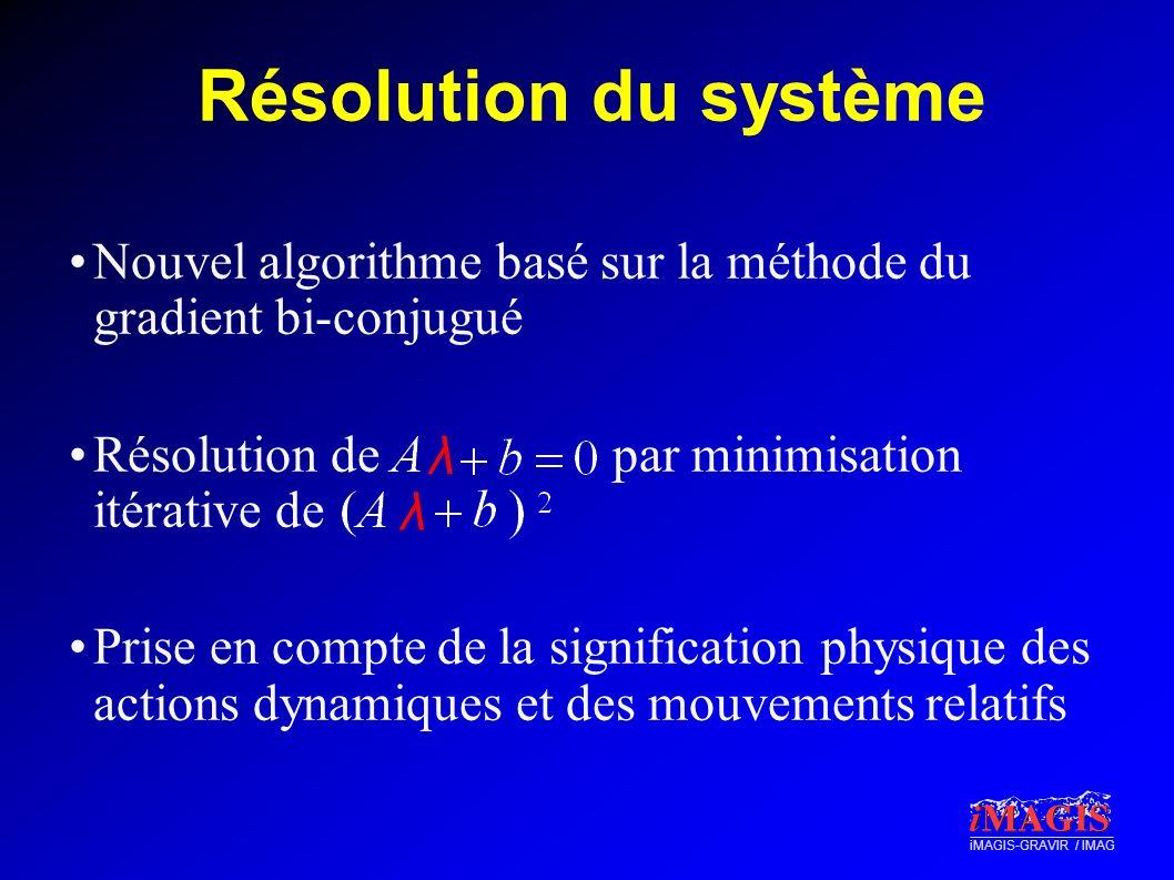 Résolution du système λ λ