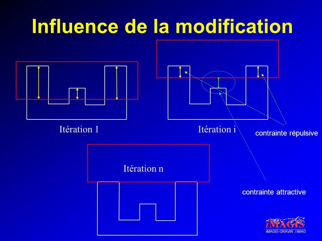 Influence de la modification