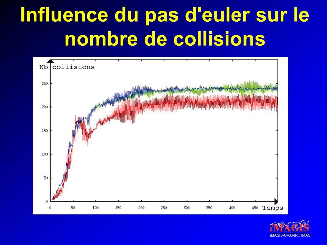 Influence du pas d euler sur le nombre de collisions