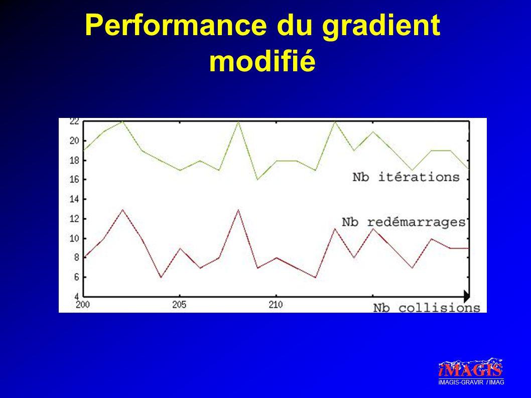 Performance du gradient modifié
