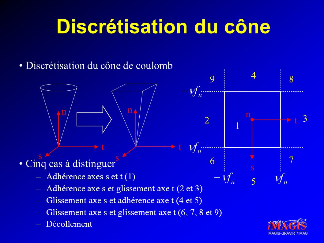 Discrétisation du cône